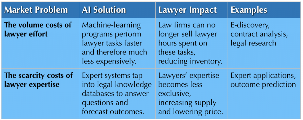Thinking Differently About Legal AI 6